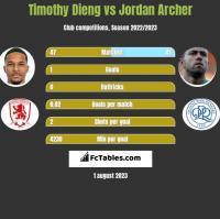 Timothy Dieng vs Jordan Archer h2h player stats