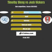 Timothy Dieng vs Josh Vickers h2h player stats