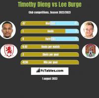 Timothy Dieng vs Lee Burge h2h player stats