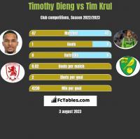 Timothy Dieng vs Tim Krul h2h player stats