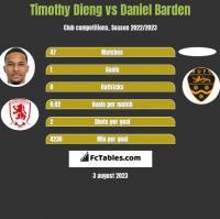Timothy Dieng vs Daniel Barden h2h player stats