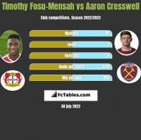 Timothy Fosu-Mensah vs Aaron Cresswell h2h player stats