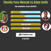 Timothy Fosu-Mensah vs Adam Smith h2h player stats