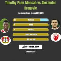 Timothy Fosu-Mensah vs Alexander Dragovic h2h player stats