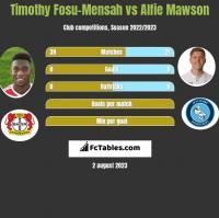 Timothy Fosu-Mensah vs Alfie Mawson h2h player stats