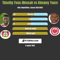 Timothy Fosu-Mensah vs Almamy Toure h2h player stats