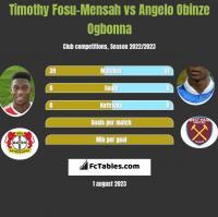 Timothy Fosu-Mensah vs Angelo Obinze Ogbonna h2h player stats