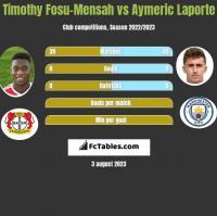 Timothy Fosu-Mensah vs Aymeric Laporte h2h player stats