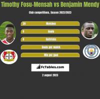 Timothy Fosu-Mensah vs Benjamin Mendy h2h player stats