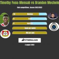 Timothy Fosu-Mensah vs Brandon Mechele h2h player stats
