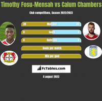 Timothy Fosu-Mensah vs Calum Chambers h2h player stats