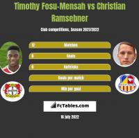 Timothy Fosu-Mensah vs Christian Ramsebner h2h player stats