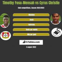 Timothy Fosu-Mensah vs Cyrus Christie h2h player stats
