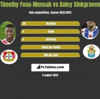 Timothy Fosu-Mensah vs Daley Sinkgraven h2h player stats