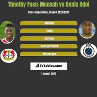 Timothy Fosu-Mensah vs Denis Odoi h2h player stats