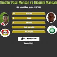 Timothy Fosu-Mensah vs Eliaquim Mangala h2h player stats