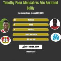 Timothy Fosu-Mensah vs Eric Bertrand Bailly h2h player stats