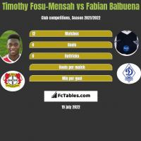 Timothy Fosu-Mensah vs Fabian Balbuena h2h player stats