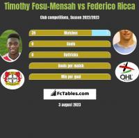 Timothy Fosu-Mensah vs Federico Ricca h2h player stats