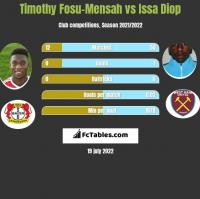 Timothy Fosu-Mensah vs Issa Diop h2h player stats