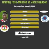 Timothy Fosu-Mensah vs Jack Simpson h2h player stats