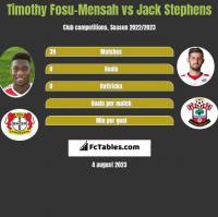 Timothy Fosu-Mensah vs Jack Stephens h2h player stats
