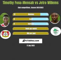 Timothy Fosu-Mensah vs Jetro Willems h2h player stats