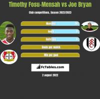 Timothy Fosu-Mensah vs Joe Bryan h2h player stats
