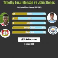 Timothy Fosu-Mensah vs John Stones h2h player stats