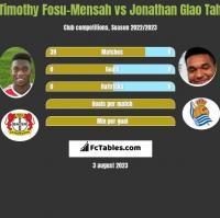 Timothy Fosu-Mensah vs Jonathan Glao Tah h2h player stats