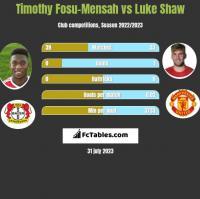 Timothy Fosu-Mensah vs Luke Shaw h2h player stats