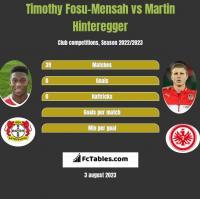 Timothy Fosu-Mensah vs Martin Hinteregger h2h player stats