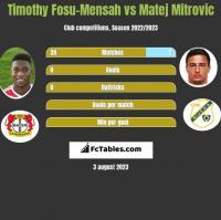 Timothy Fosu-Mensah vs Matej Mitrovic h2h player stats
