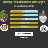 Timothy Fosu-Mensah vs Matt Targett h2h player stats