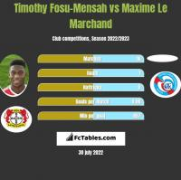 Timothy Fosu-Mensah vs Maxime Le Marchand h2h player stats