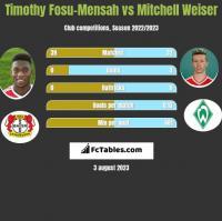 Timothy Fosu-Mensah vs Mitchell Weiser h2h player stats