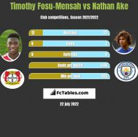 Timothy Fosu-Mensah vs Nathan Ake h2h player stats