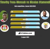 Timothy Fosu-Mensah vs Nicolas Otamendi h2h player stats