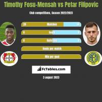 Timothy Fosu-Mensah vs Petar Filipovic h2h player stats