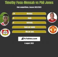 Timothy Fosu-Mensah vs Phil Jones h2h player stats