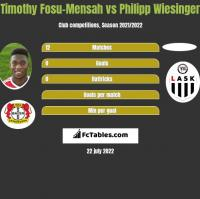 Timothy Fosu-Mensah vs Philipp Wiesinger h2h player stats