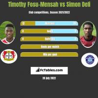 Timothy Fosu-Mensah vs Simon Deli h2h player stats