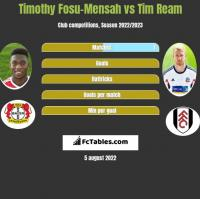 Timothy Fosu-Mensah vs Tim Ream h2h player stats