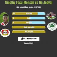 Timothy Fosu-Mensah vs Tin Jedvaj h2h player stats