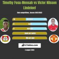 Timothy Fosu-Mensah vs Victor Nilsson Lindeloef h2h player stats