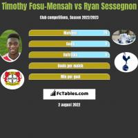 Timothy Fosu-Mensah vs Ryan Sessegnon h2h player stats