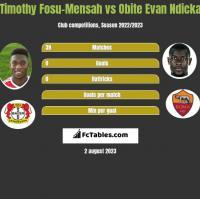 Timothy Fosu-Mensah vs Obite Evan Ndicka h2h player stats