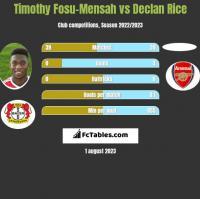 Timothy Fosu-Mensah vs Declan Rice h2h player stats