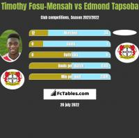 Timothy Fosu-Mensah vs Edmond Tapsoba h2h player stats