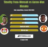 Timothy Fosu-Mensah vs Aaron-Wan Bissaka h2h player stats